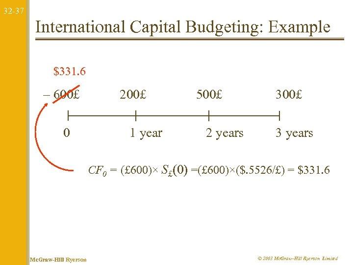 32 -37 International Capital Budgeting: Example $331. 6 – 600£ 0 200£ 1 year