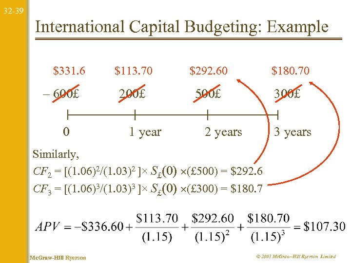 32 -39 International Capital Budgeting: Example $331. 6 – 600£ 0 $113. 70 $292.