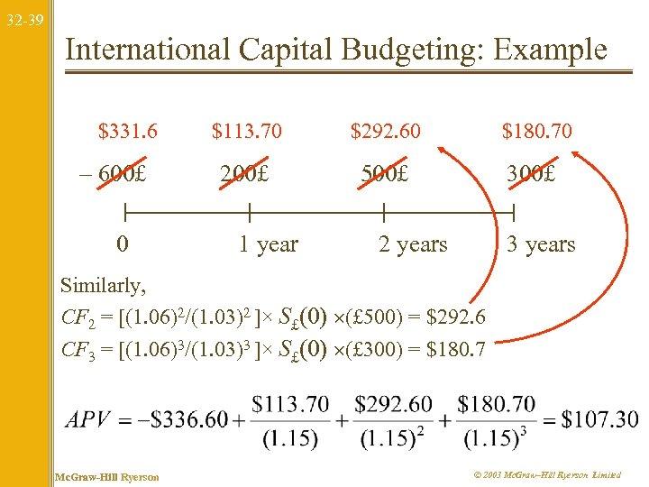 32 -39 International Capital Budgeting: Example $331. 6 – 600£ 0 $113. 70 $292.