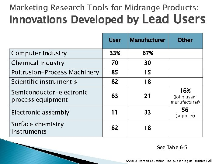 Marketing Research Tools for Midrange Products: Innovations Developed by Lead Users User Manufacturer Computer