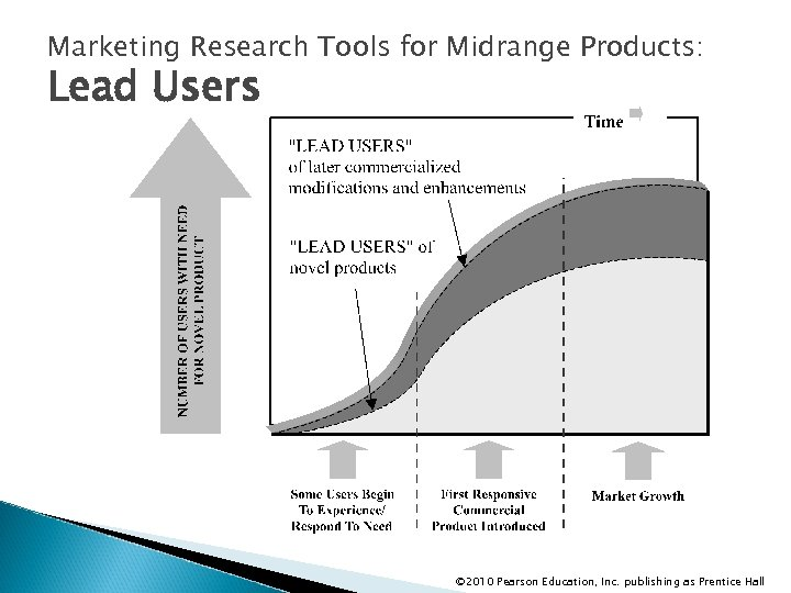 Marketing Research Tools for Midrange Products: Lead Users © 2010 Pearson Education, Inc. publishing