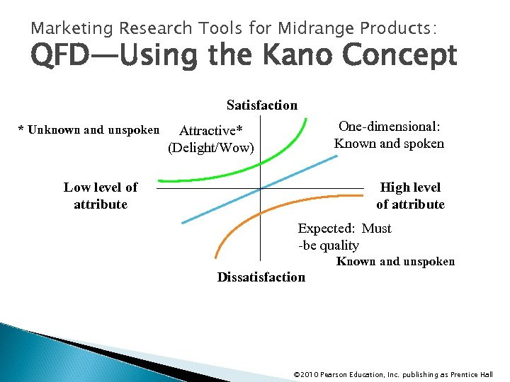Marketing Research Tools for Midrange Products: QFD—Using the Kano Concept Satisfaction * Unknown and