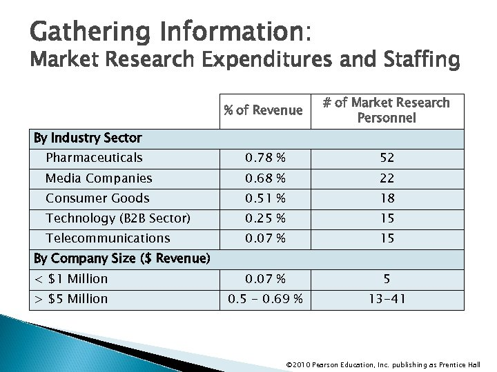 Gathering Information: Market Research Expenditures and Staffing % of Revenue # of Market Research