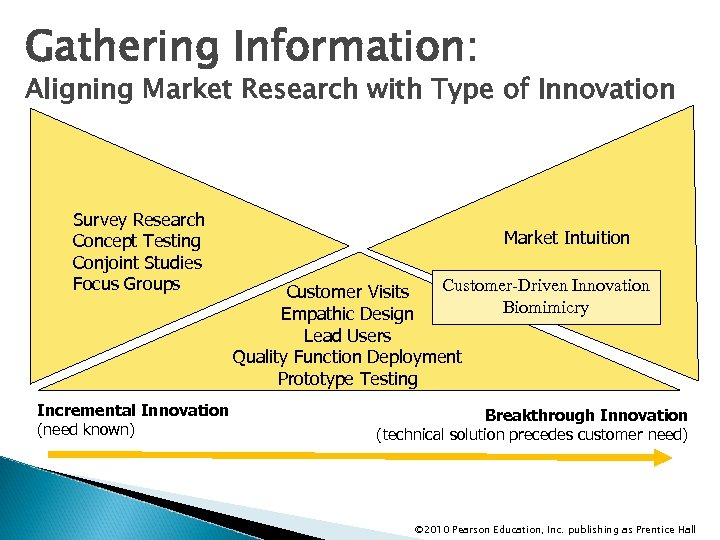 Gathering Information: Aligning Market Research with Type of Innovation Survey Research Concept Testing Conjoint