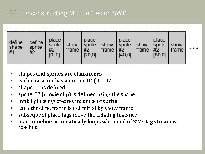Deconstructing Motion Tween SWF § § § § shapes and sprites are characters each
