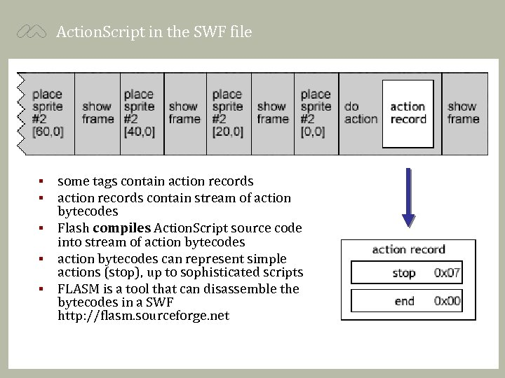 Action. Script in the SWF file some tags contain action records contain stream of