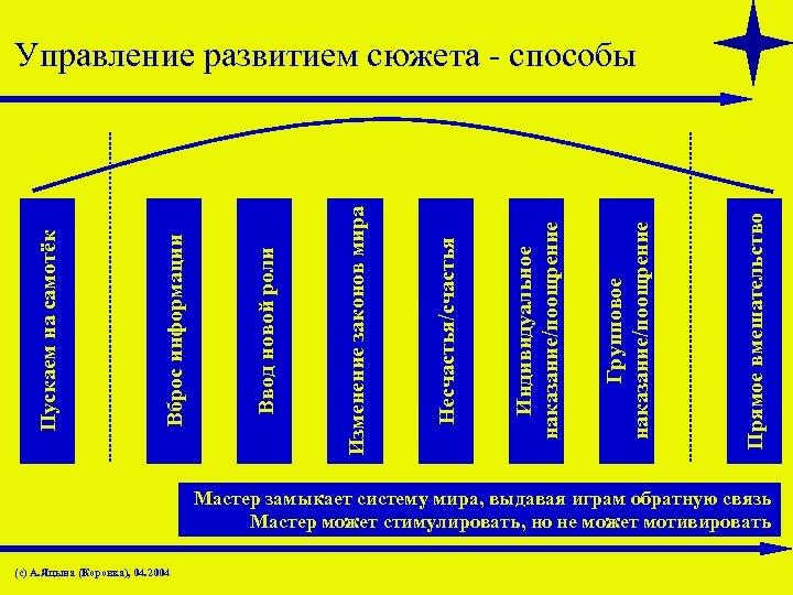 Прямое вмешательство Групповое наказание/поощрение Индивидуальное наказание/поощрение Несчастья/счастья Изменение законов мира Ввод новой роли Вброс