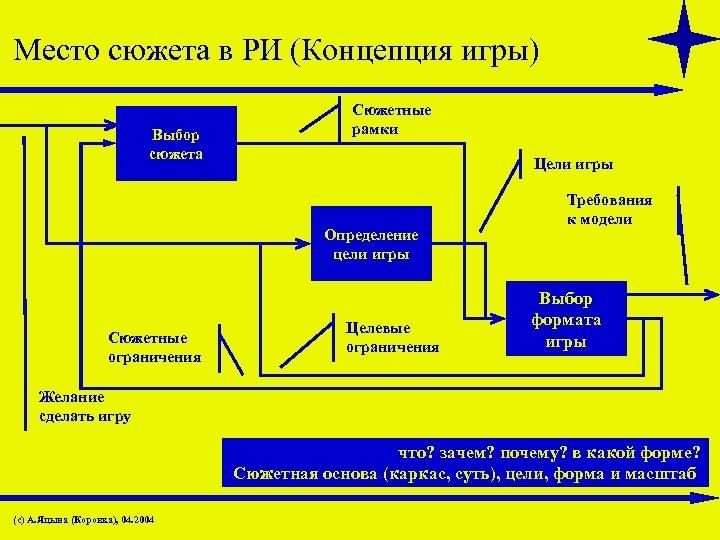 Место сюжета в РИ (Концепция игры) Выбор сюжета Сюжетные рамки Цели игры Определение цели