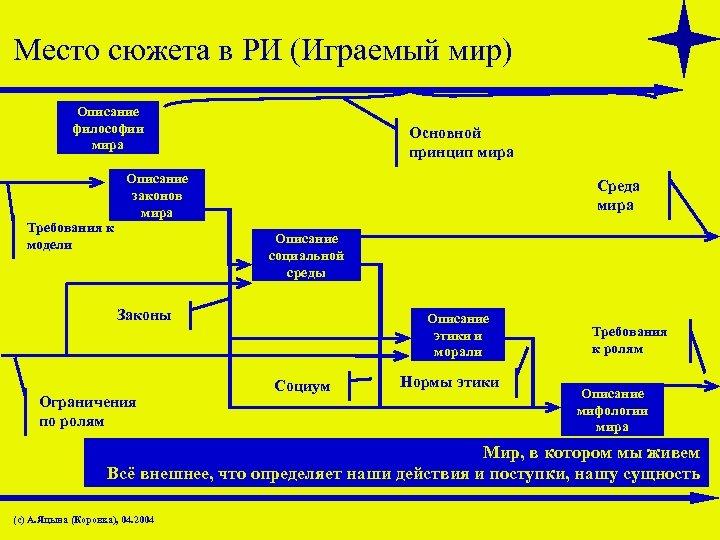Место сюжета в РИ (Играемый мир) Описание философии мира Требования к модели Основной принцип