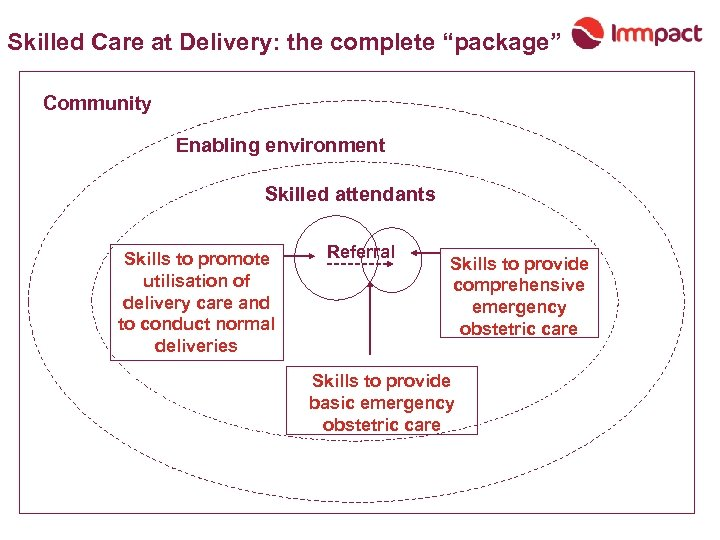 "Skilled Care at Delivery: the complete ""package"" Community Enabling environment Skilled attendants Skills to"