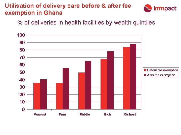 Utilisation of delivery care before & after fee exemption in Ghana % of deliveries