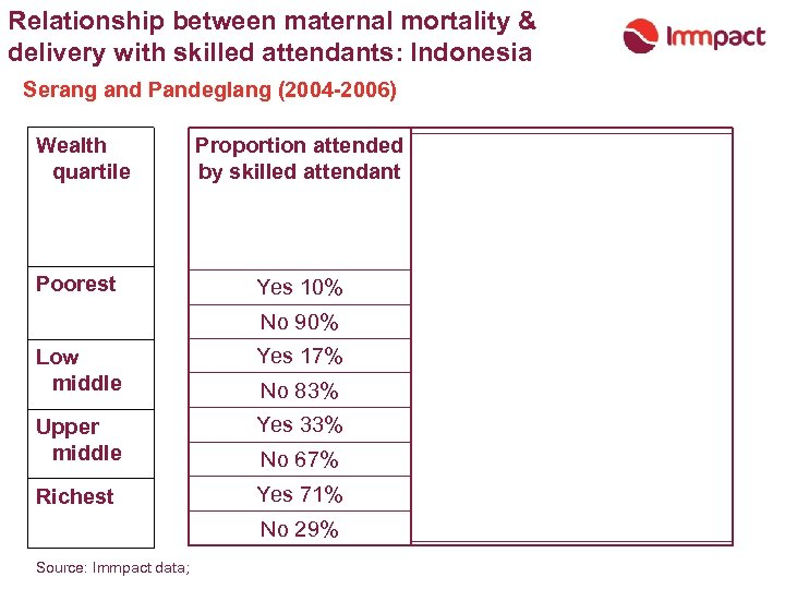 Relationship between maternal mortality & delivery with skilled attendants: Indonesia Serang and Pandeglang (2004