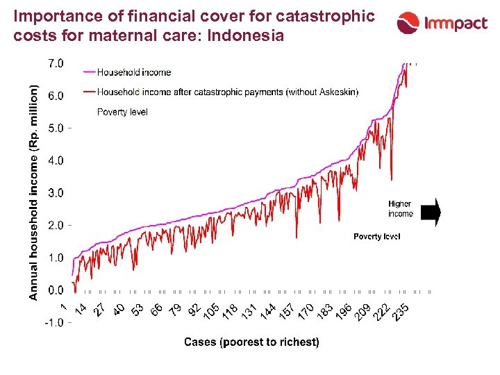 Importance of financial cover for catastrophic costs for maternal care: Indonesia