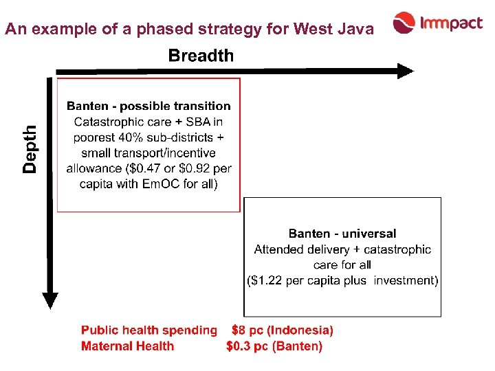 An example of a phased strategy for West Java