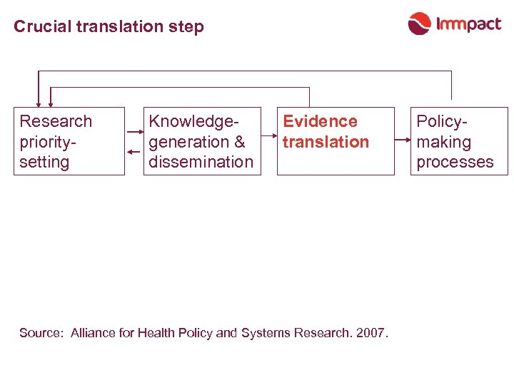 Crucial translation step Research prioritysetting Knowledgegeneration & dissemination Evidence translation Source: Alliance for Health
