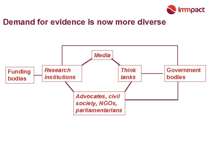 Demand for evidence is now more diverse Media Funding bodies Research institutions Think tanks