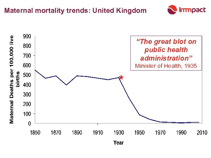 "Maternal mortality trends: United Kingdom ""The great blot on public health administration"" Minister of"