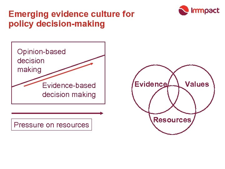 Emerging evidence culture for policy decision-making Opinion-based decision making Evidence-based decision making Pressure on