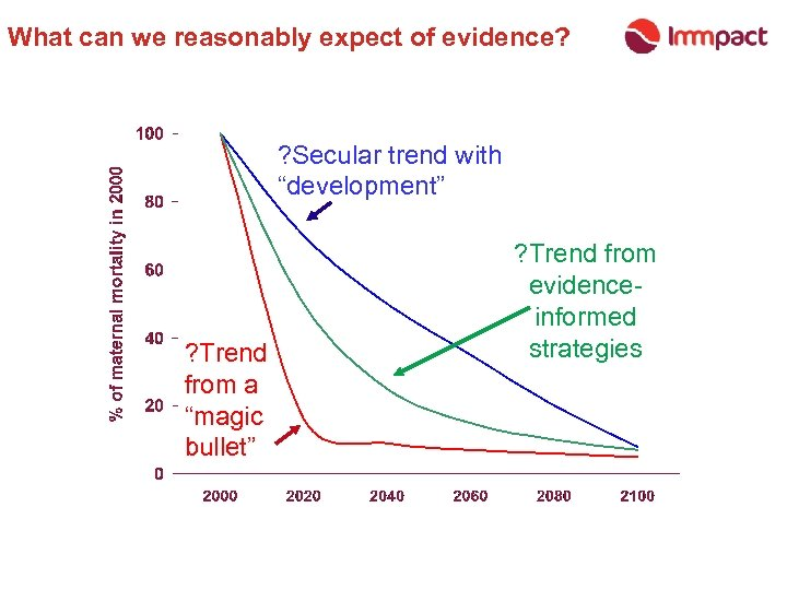 "What can we reasonably expect of evidence? ? Secular trend with ""development"" ? Trend"