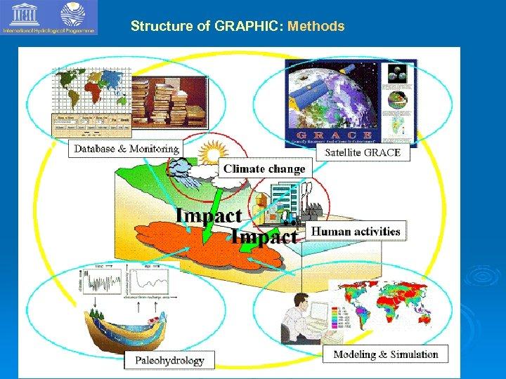 Structure of GRAPHIC: Methods IGRAC