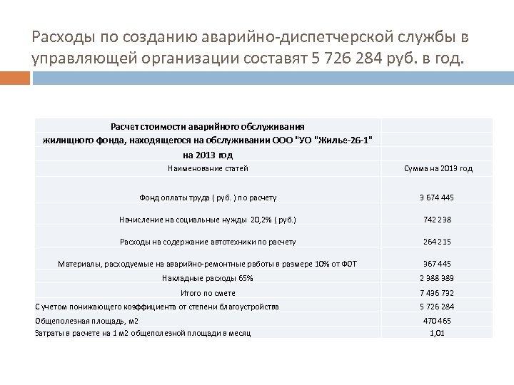 Расходы по созданию аварийно-диспетчерской службы в управляющей организации составят 5 726 284 руб. в