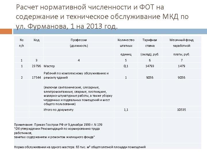 Расчет нормативной численности и ФОТ на содержание и техническое обслуживание МКД по ул. Фурманова,