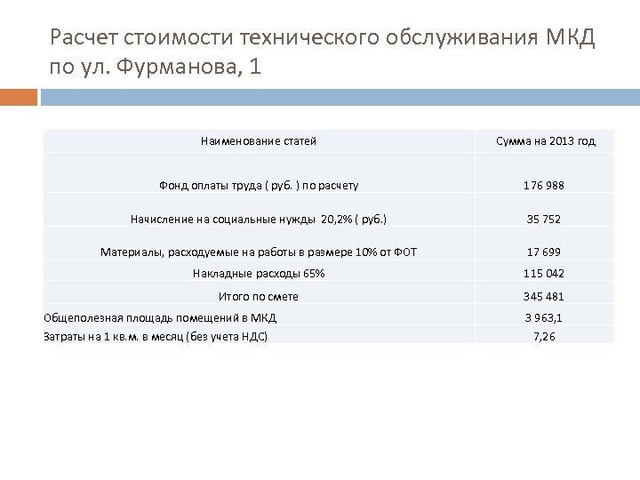 Расчет стоимости технического обслуживания МКД по ул. Фурманова, 1 Наименование статей Сумма на 2013