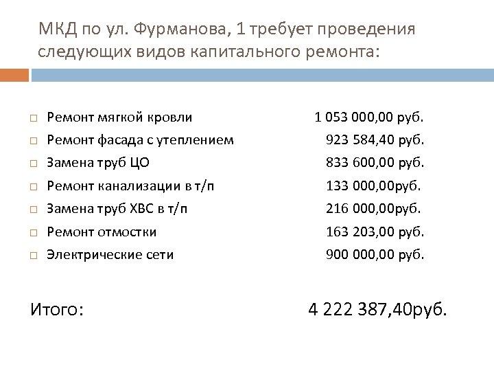 МКД по ул. Фурманова, 1 требует проведения следующих видов капитального ремонта: Ремонт мягкой кровли