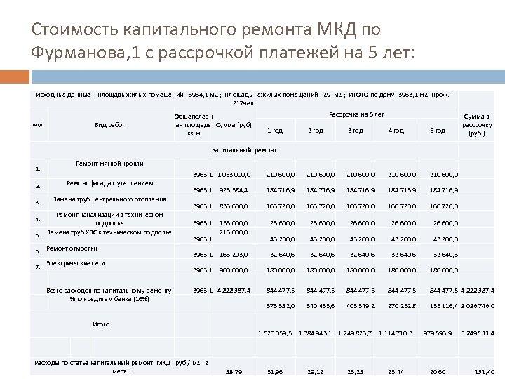 Стоимость капитального ремонта МКД по Фурманова, 1 с рассрочкой платежей на 5 лет: Исходные