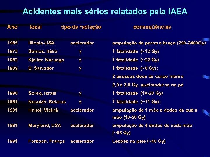 Acidentes mais sérios relatados pela IAEA Ano local tipo de radiação acelerador conseqüências 1965