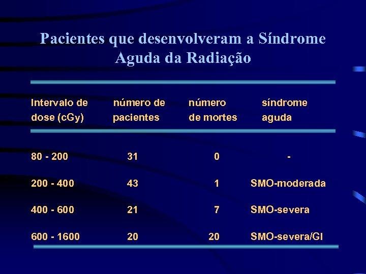 Pacientes que desenvolveram a Síndrome Aguda da Radiação Intervalo de dose (c. Gy) número