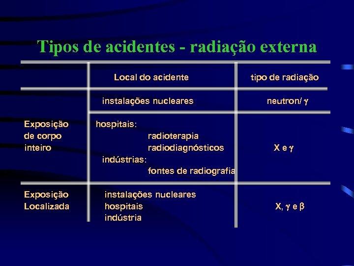 Tipos de acidentes - radiação externa Local do acidente instalações nucleares Exposição de corpo