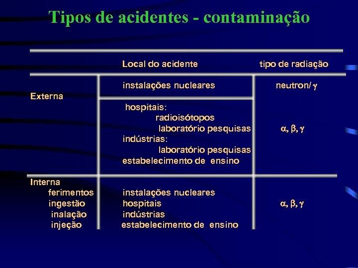 Tipos de acidentes - contaminação Local do acidente instalações nucleares tipo de radiação neutron/