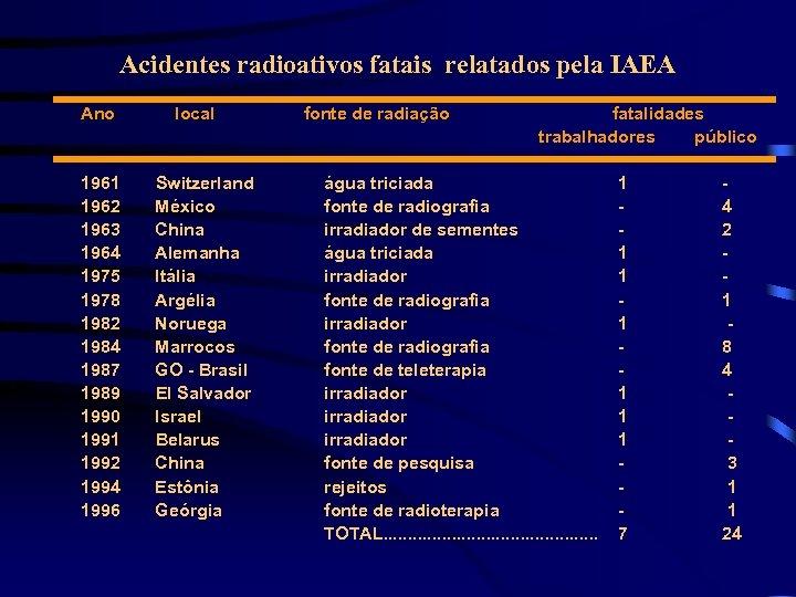 Acidentes radioativos fatais relatados pela IAEA Ano 1961 1962 1963 1964 1975 1978 1982