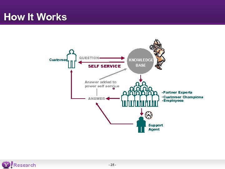 How It Works Customer QUESTION SELF SERVICE Answer added to power self service ANSWER