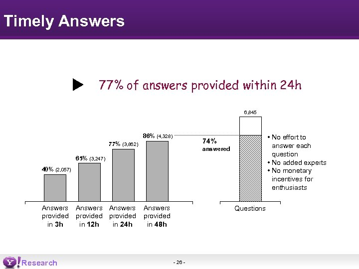 Timely Answers 77% of answers provided within 24 h 6, 845 86% (4, 328)