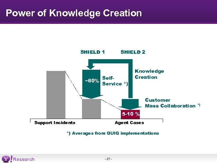 Power of Knowledge Creation SUPPORT SHIELD 1 ~80% SHIELD 2 Self. Service *) Knowledge