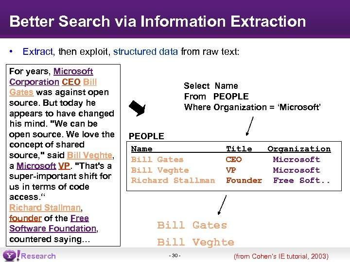 Better Search via Information Extraction • Extract, then exploit, structured data from raw text:
