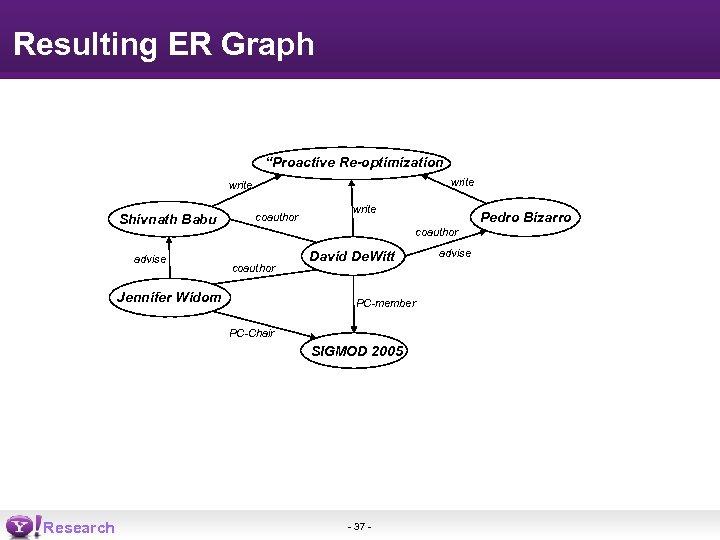 "Resulting ER Graph ""Proactive Re-optimization write Shivnath Babu advise coauthor write coauthor Jennifer Widom"