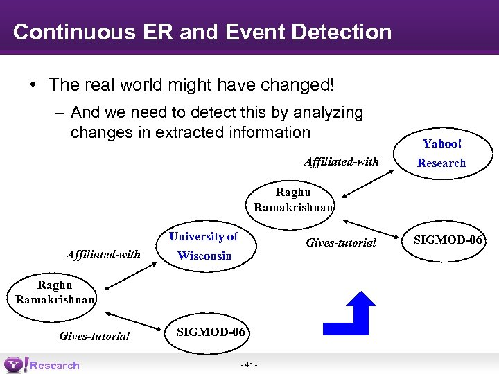 Continuous ER and Event Detection • The real world might have changed! – And