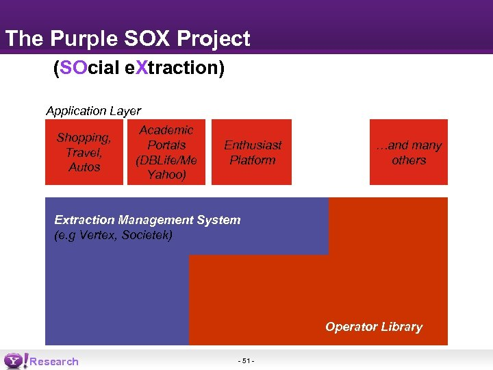The Purple SOX Project (SOcial e. Xtraction) Application Layer Shopping, Travel, Autos Academic Portals