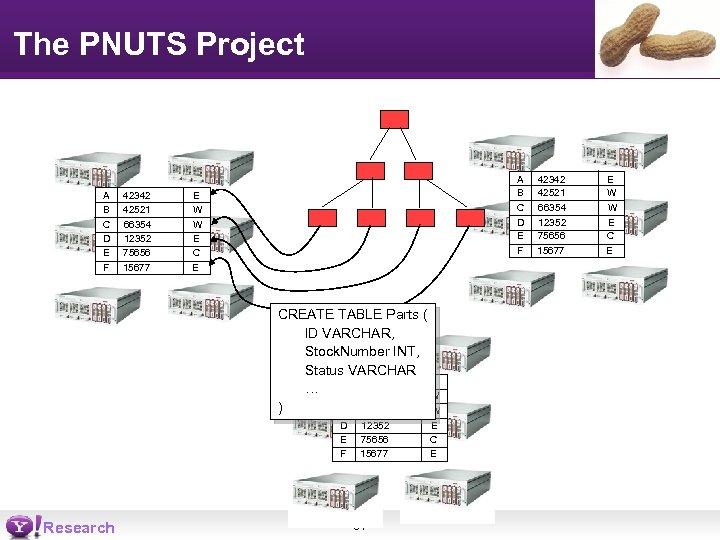The PNUTS Project A B C D E F 42342 42521 66354 12352 75656