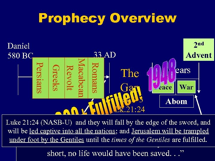 Prophecy Overview Daniel 580 BC 2 nd Advent Persians Romans Macabean Revolt Greeks 33