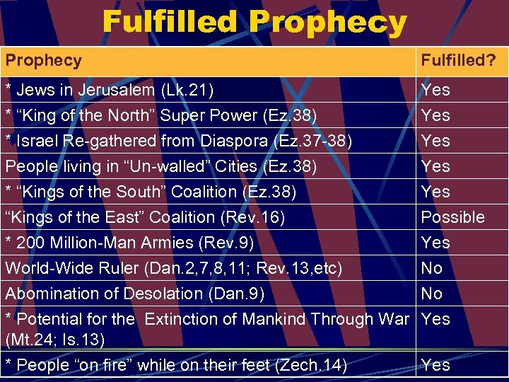 "Fulfilled Prophecy Fulfilled? * Jews in Jerusalem (Lk. 21) * ""King of the North"""