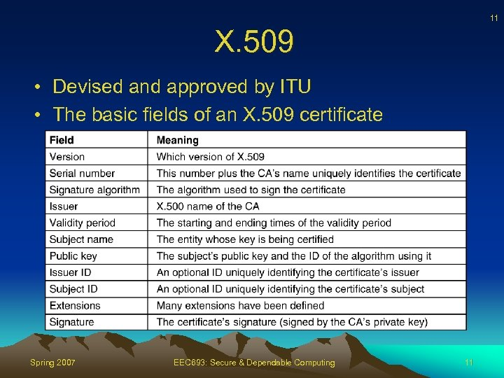 11 X. 509 • Devised and approved by ITU • The basic fields of