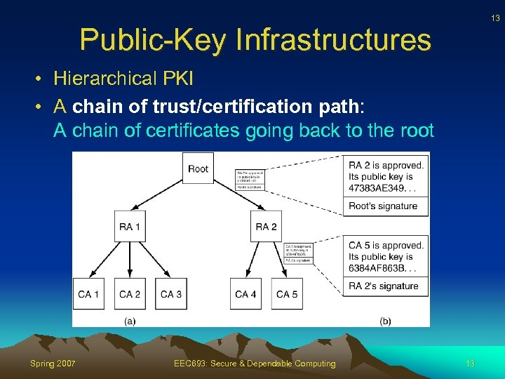 13 Public-Key Infrastructures • Hierarchical PKI • A chain of trust/certification path: A chain