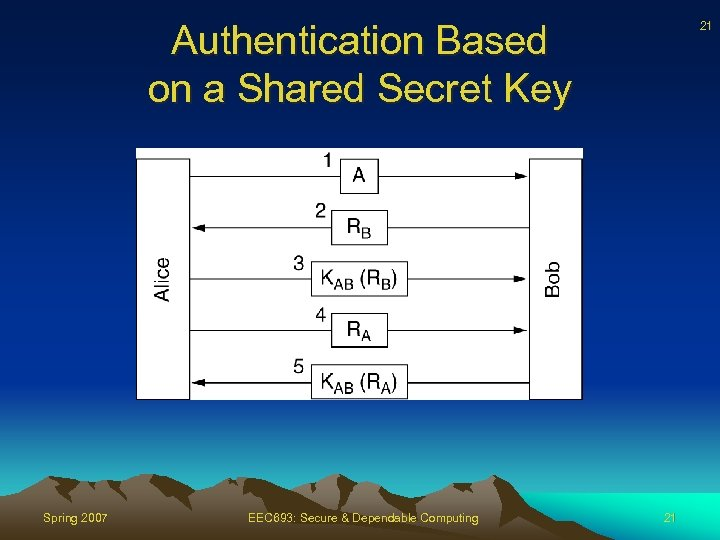 Authentication Based on a Shared Secret Key Spring 2007 EEC 693: Secure & Dependable