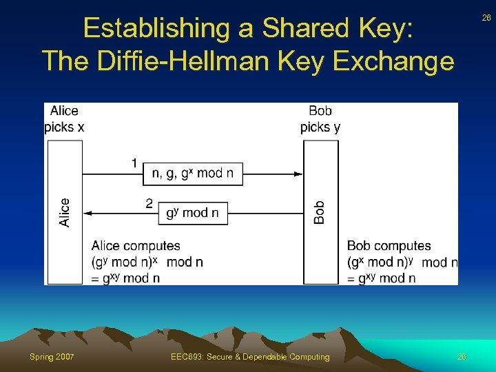 Establishing a Shared Key: The Diffie-Hellman Key Exchange Spring 2007 EEC 693: Secure &