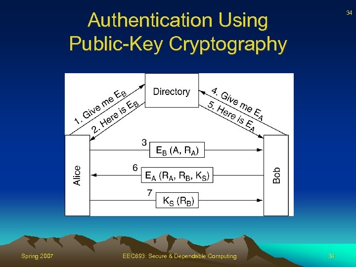 Authentication Using Public-Key Cryptography Spring 2007 EEC 693: Secure & Dependable Computing 34 34