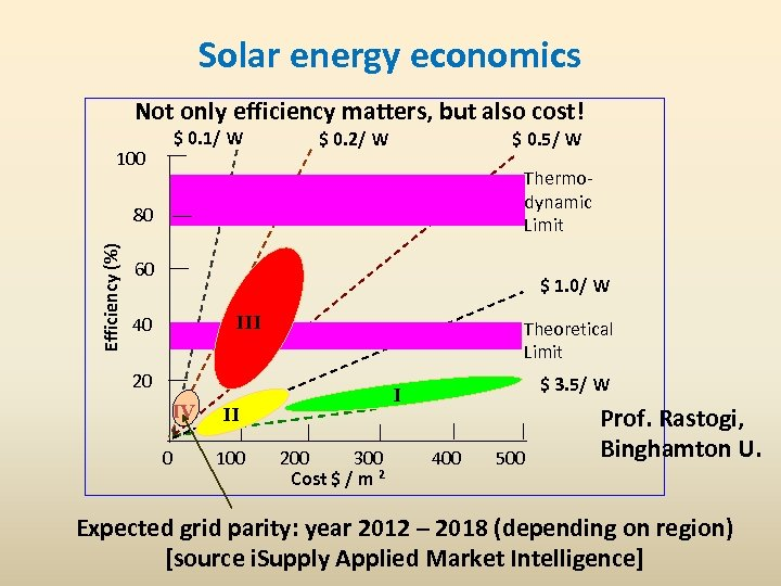 Solar energy economics Not only efficiency matters, but also cost! $ 0. 1/ W